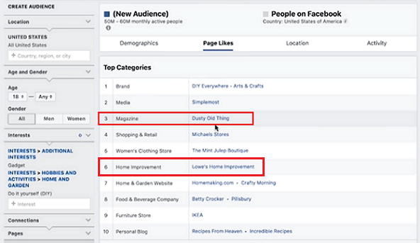 How to use Facebook audience insights to identify new audiences