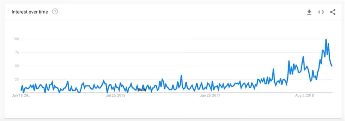 Google Trend results for