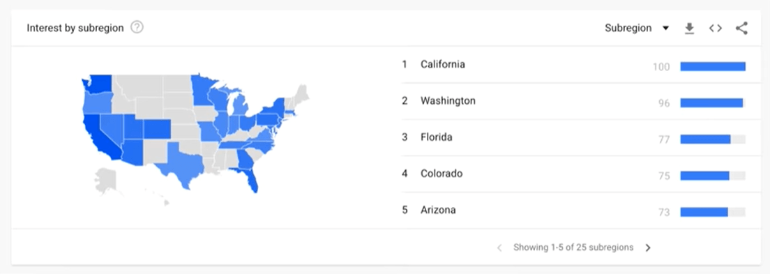 Which states searched most for