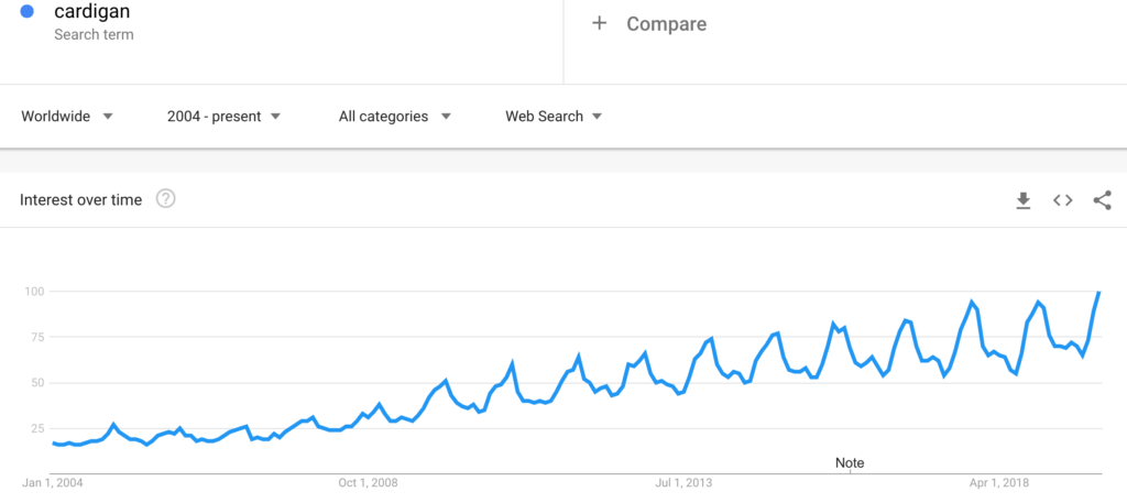 women's fashion screenshot of 'cardigan' on Google Trends since 2004