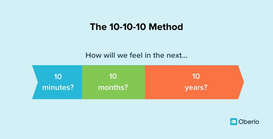 The 10-10-10 method