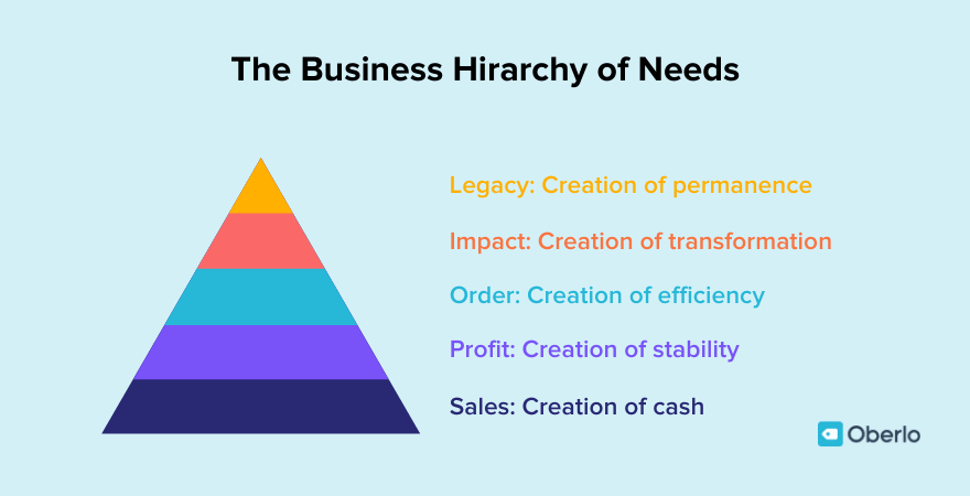 Mike Michalowicz on the business hierarchy of needs