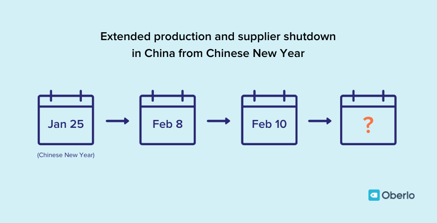 Extended production shutdown in China