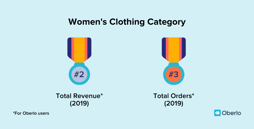 Women's clothing is a lucrative category among Oberlo users