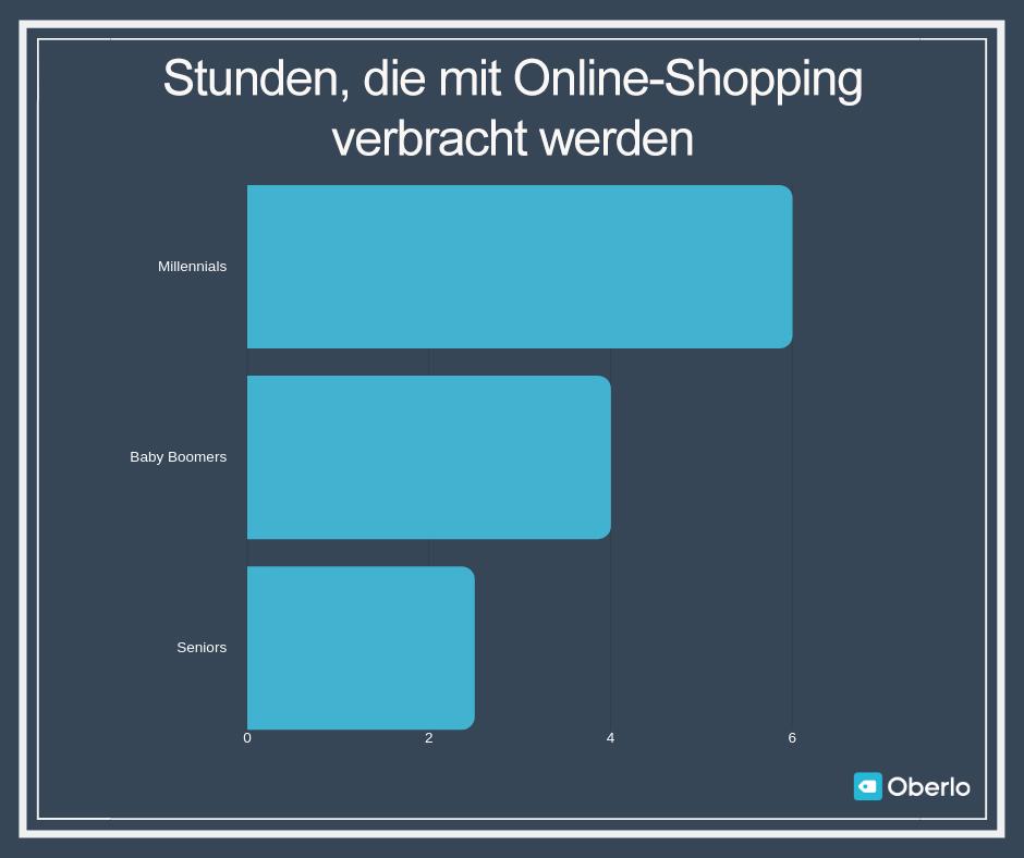 Online-Shopping nach Generation