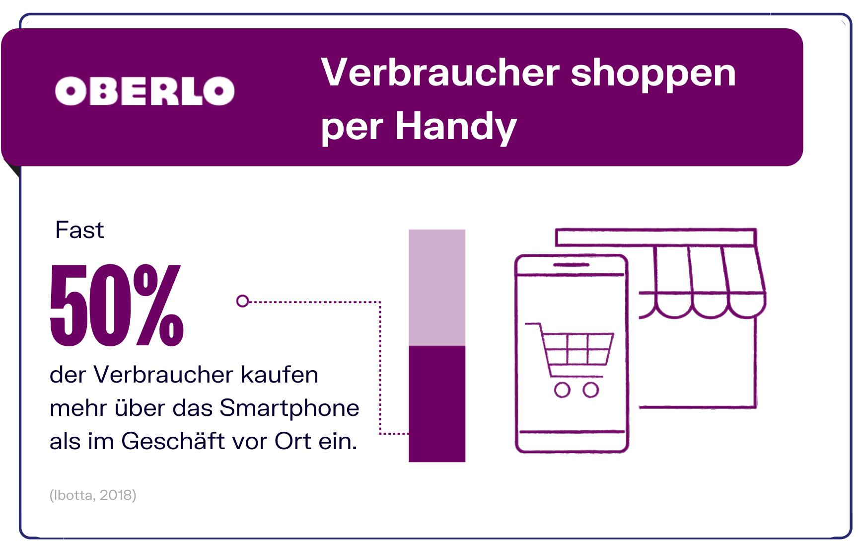 Einkaufen per Handy