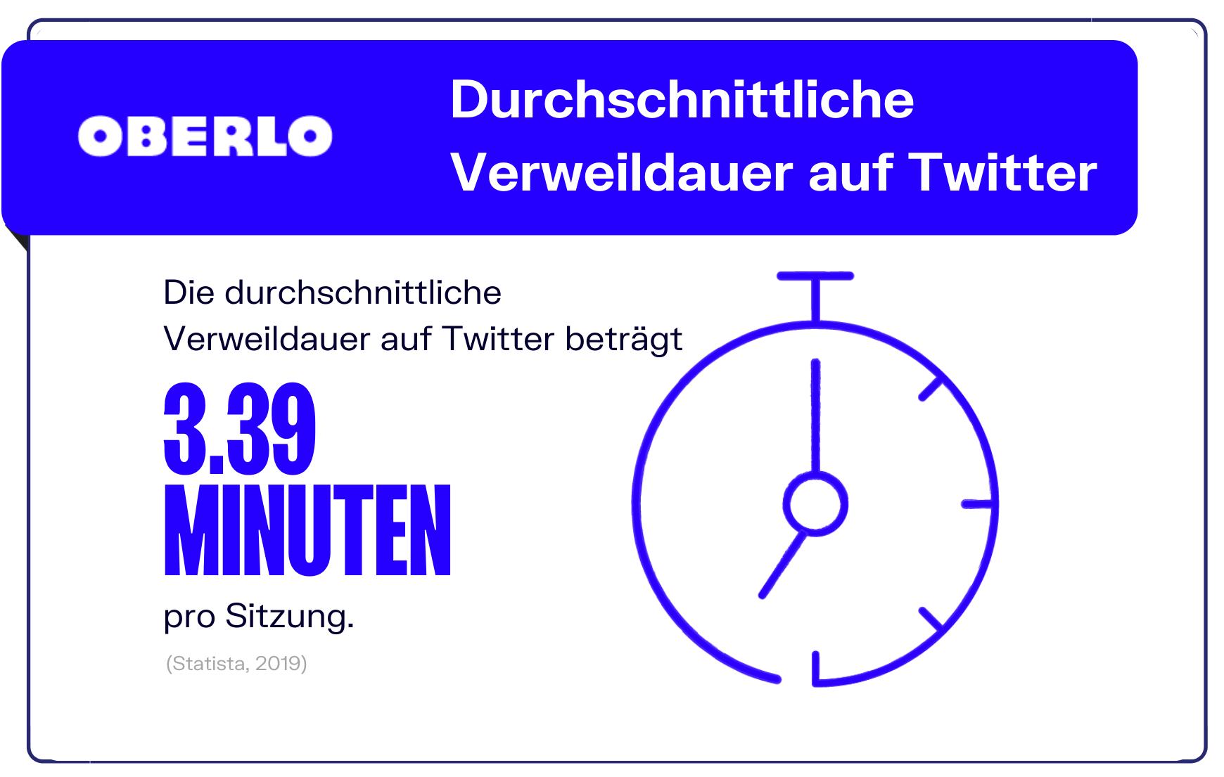Twitter Statistik - Verweildauer