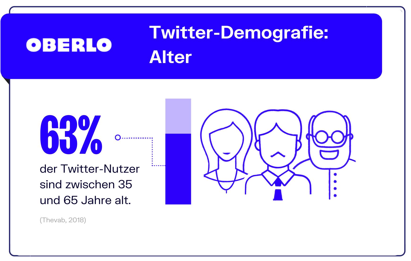 Twitter Statistik: Alter