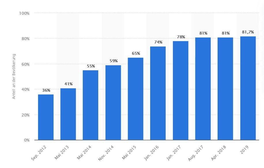 Grafik Smartphone Nutzer in Deutschland