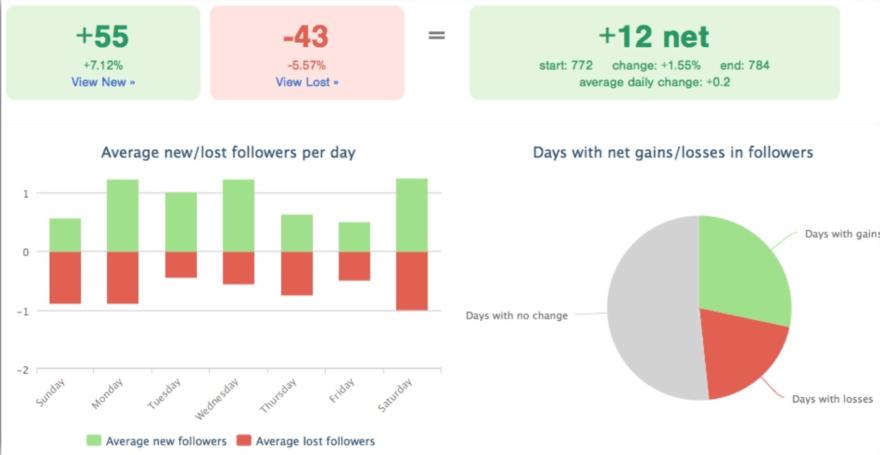 Twitter Analytics FollowerWonk