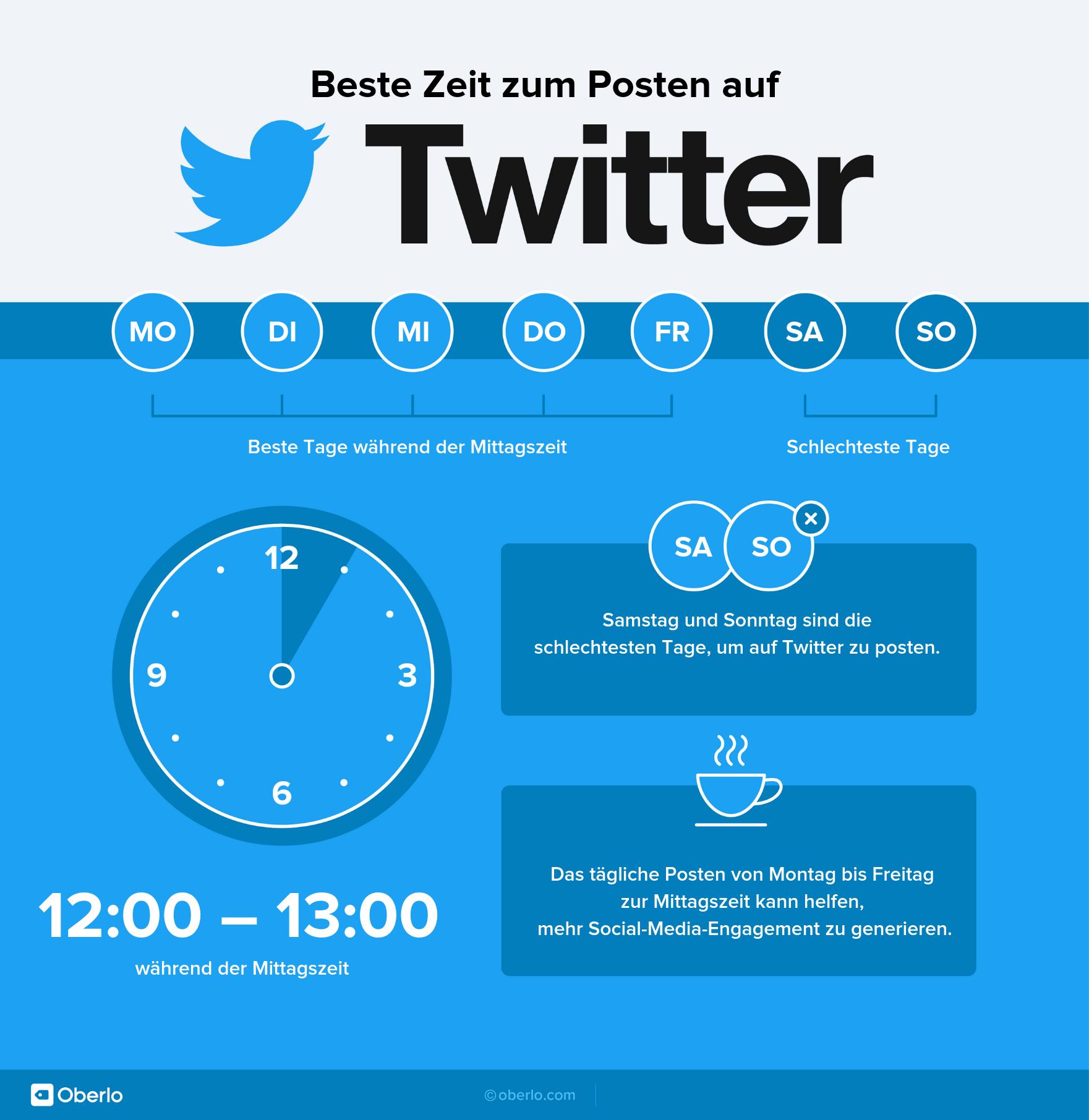 Die beste Zeit zum Posten - Twitter Infografik