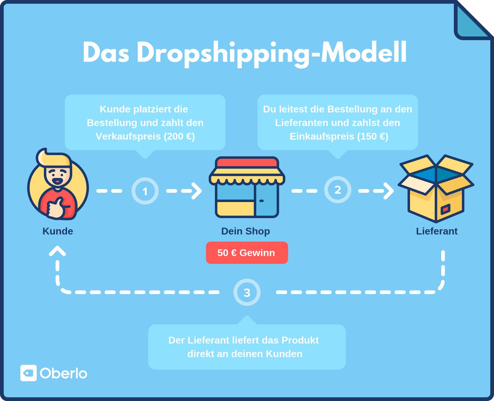 Das Dropshipping-Modell