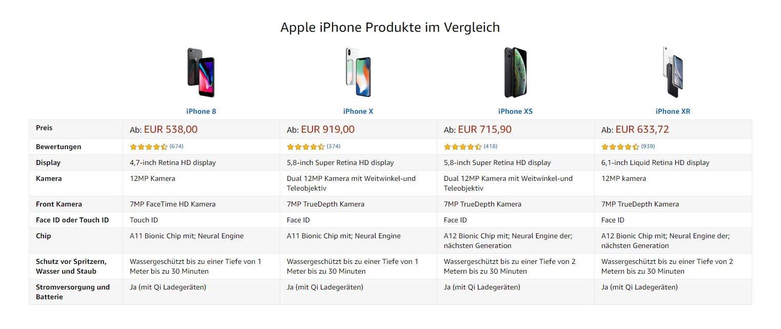 Upselling am Beispiel iPhone bei Amazon