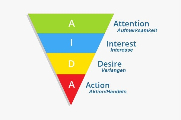 Aida Prinzip Grafik