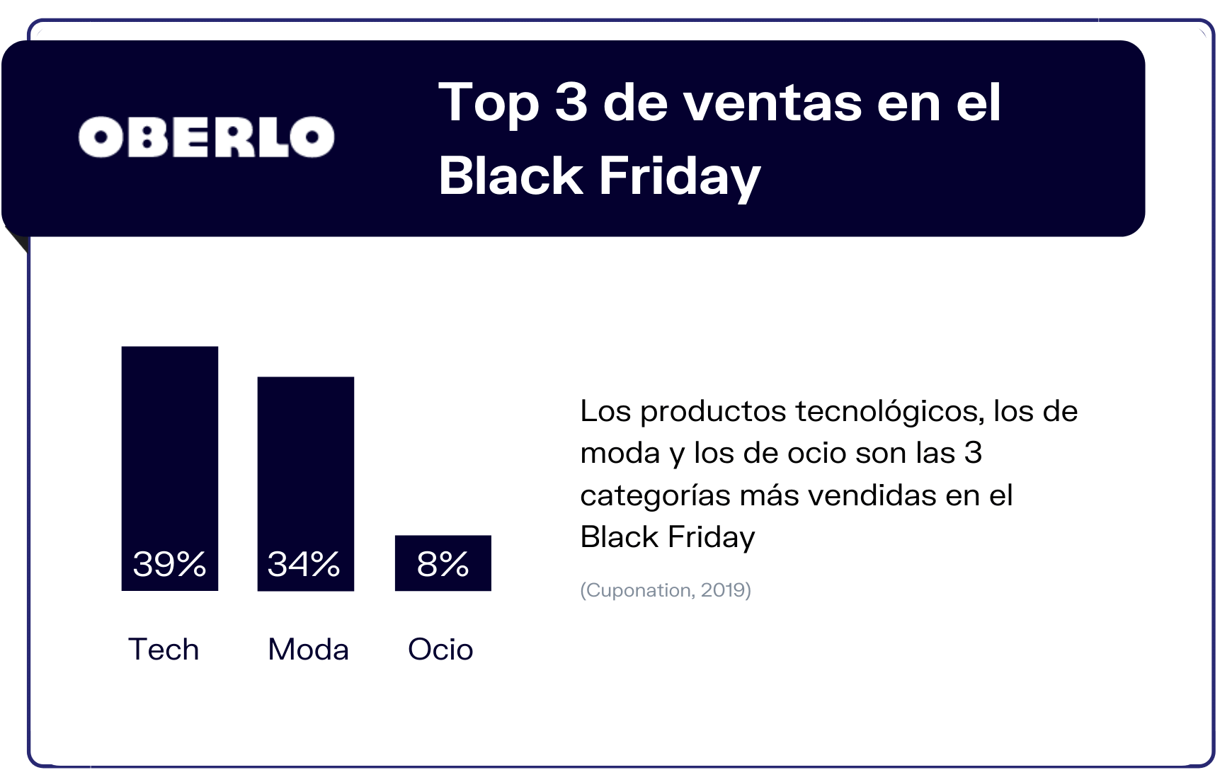 estadisticas black friday 2020 en españa