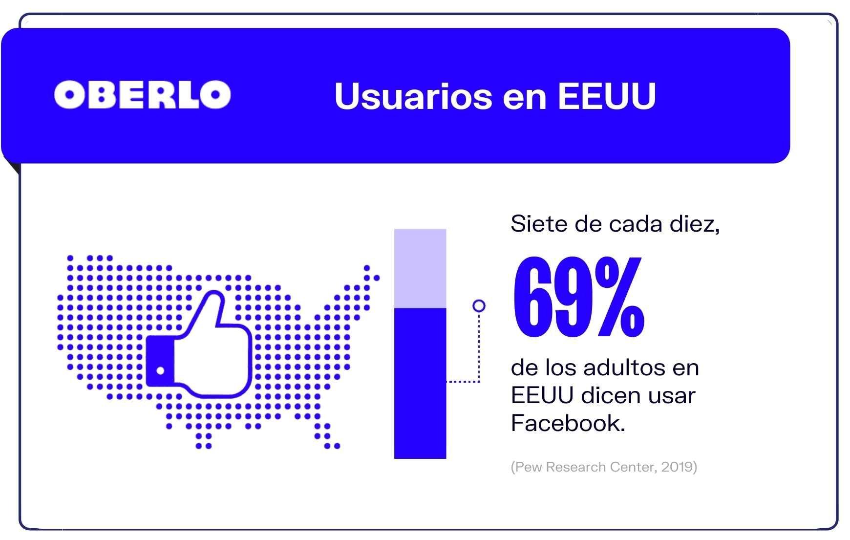 Facebook en datos