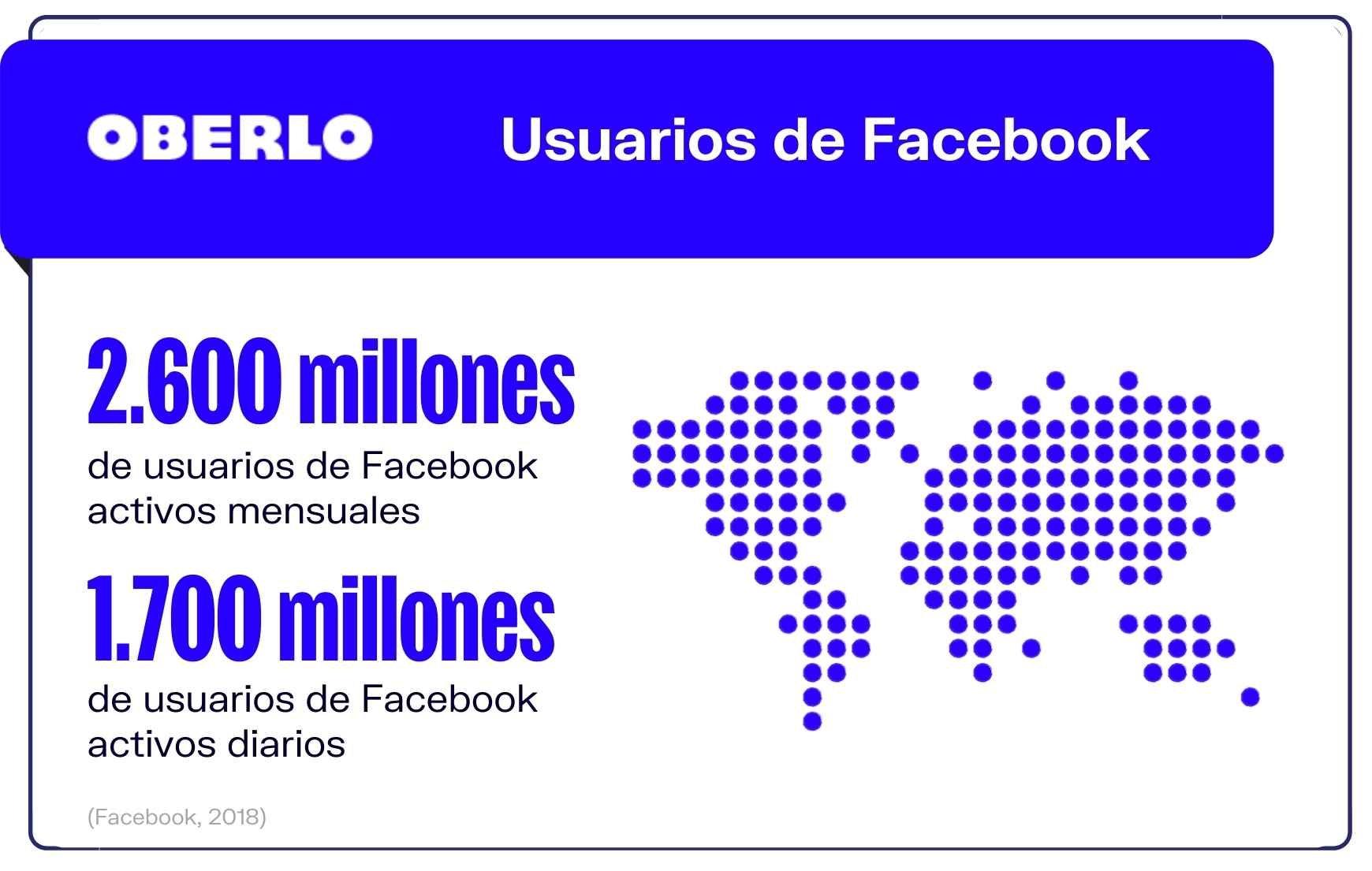Datos de Facebook