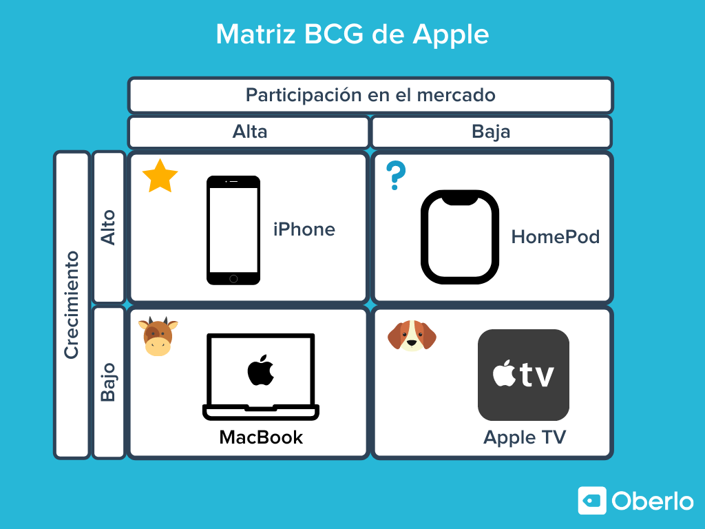 matriz boston consulting group ejemplos - Apple