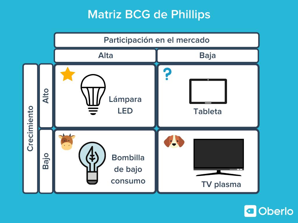 matriz boston consulting group ejemplo de Phillips