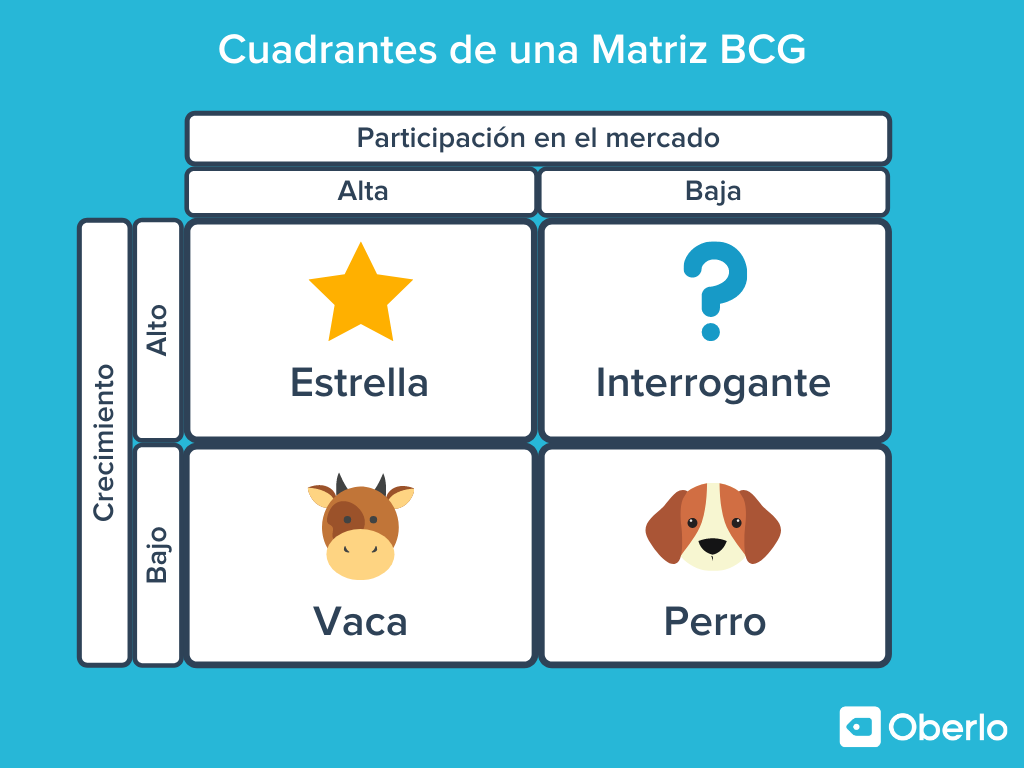 cuadrantes y caracterisitcas de una matriz bcg