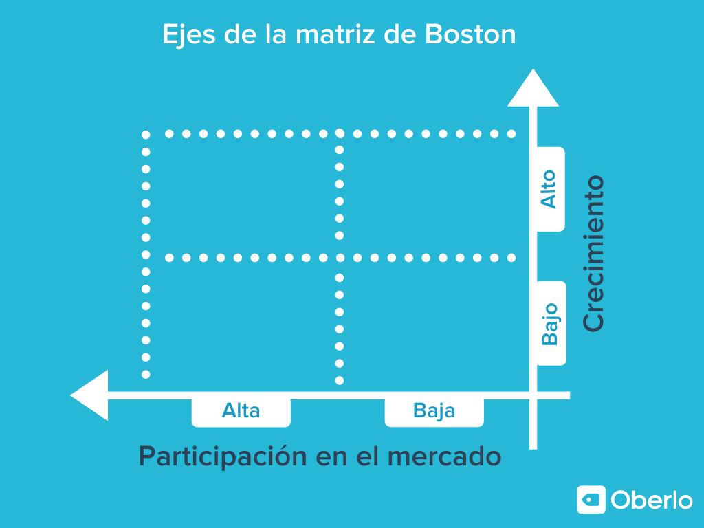 matriz de boston - ejes principales