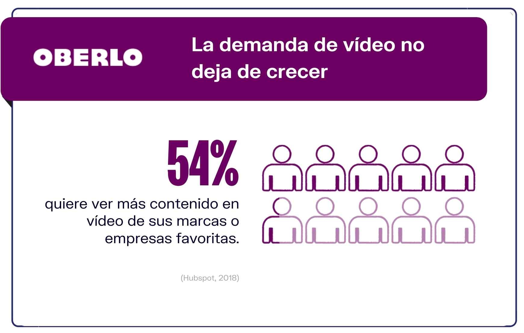 Video marketing en cifras