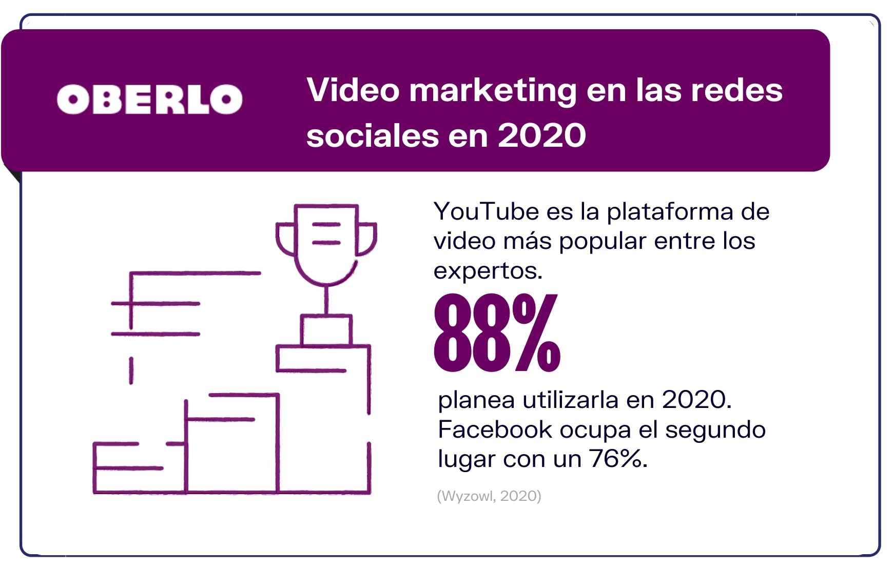 Cifras video marketing