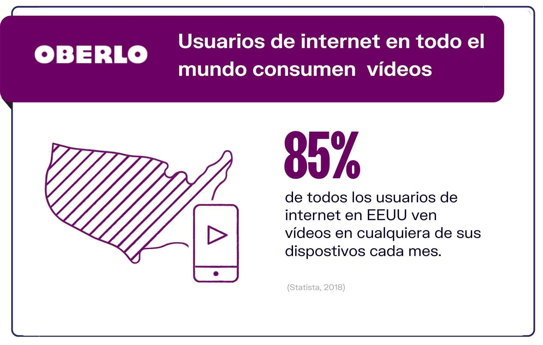 Datos de video marketing