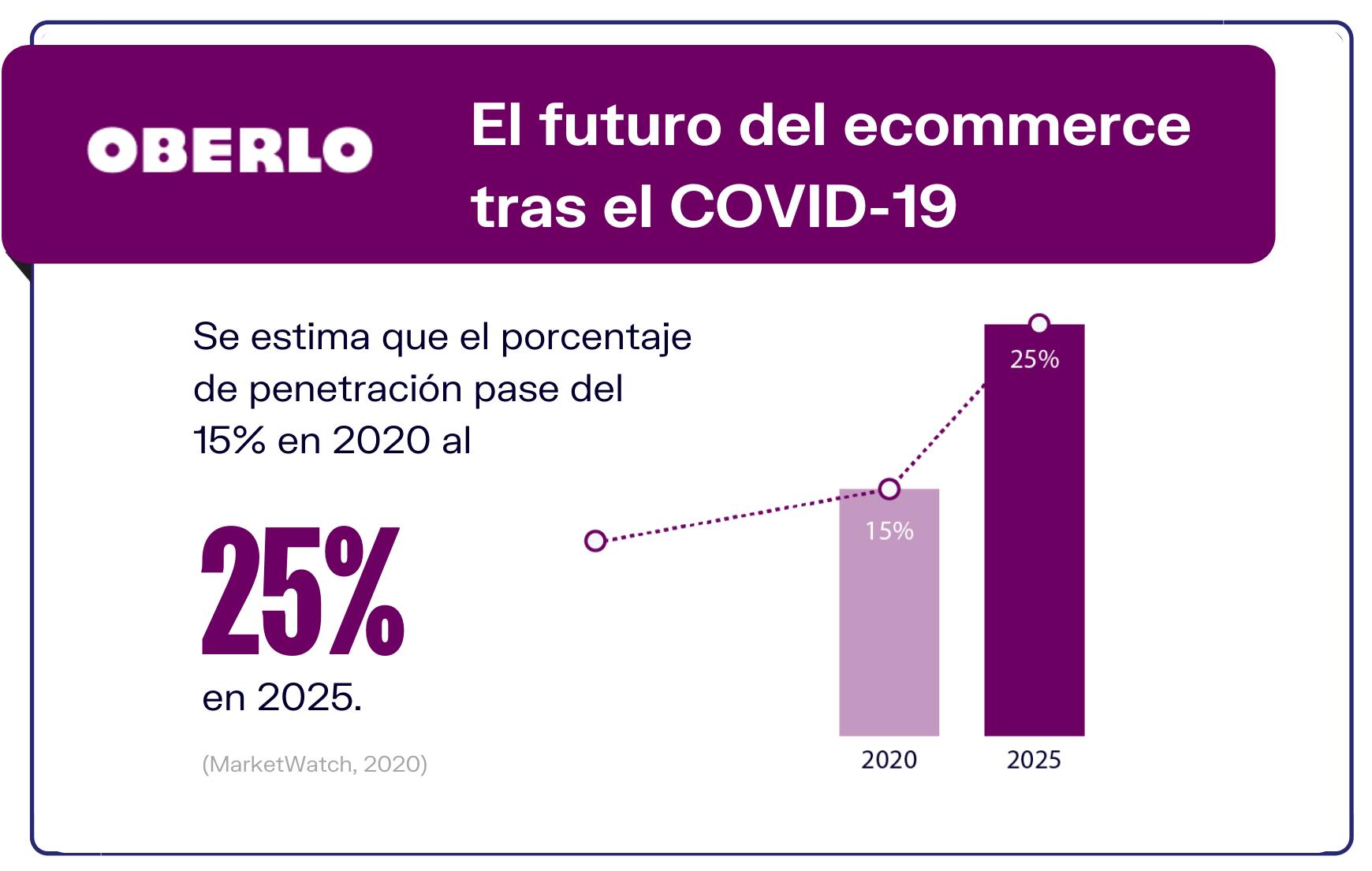 2.El futuro del Ecommerce post Covid-19