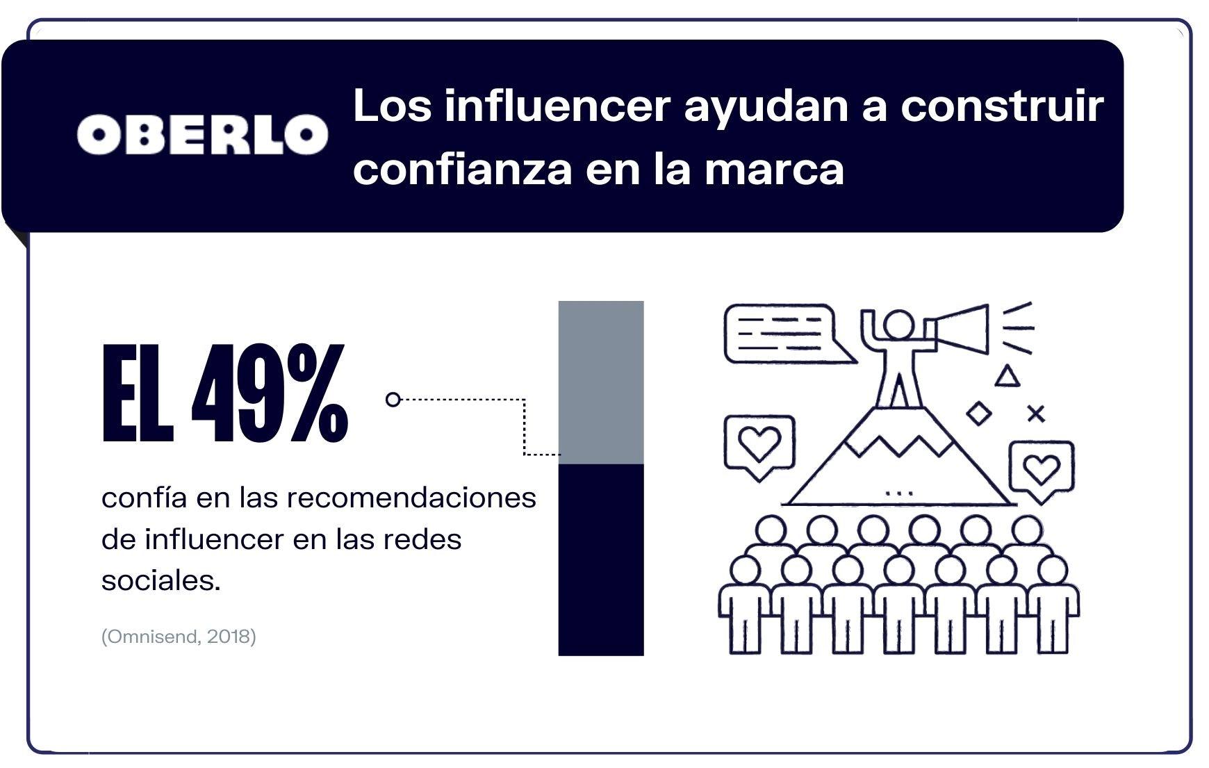 8. Los influencers ayudan a construir confianza en marcas