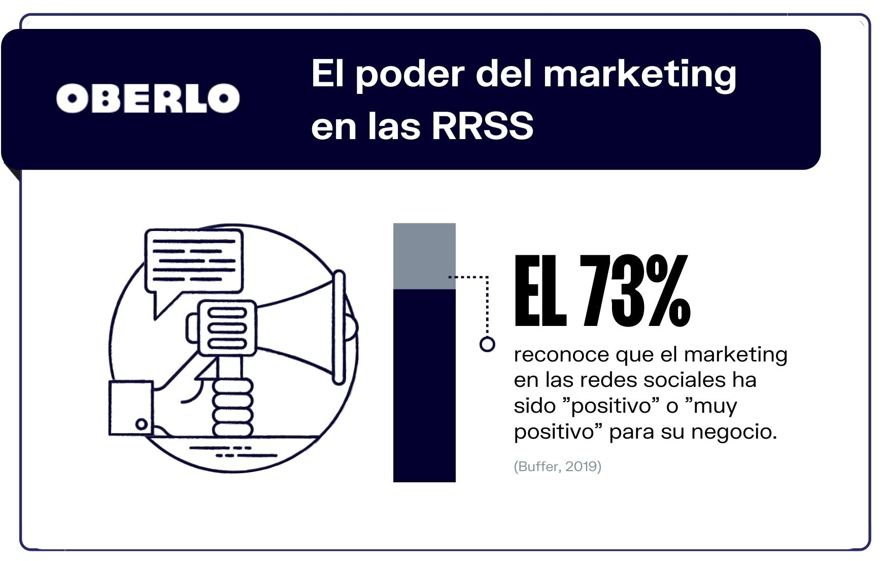 Estadísticas de redes sociales 2020 en el marketing