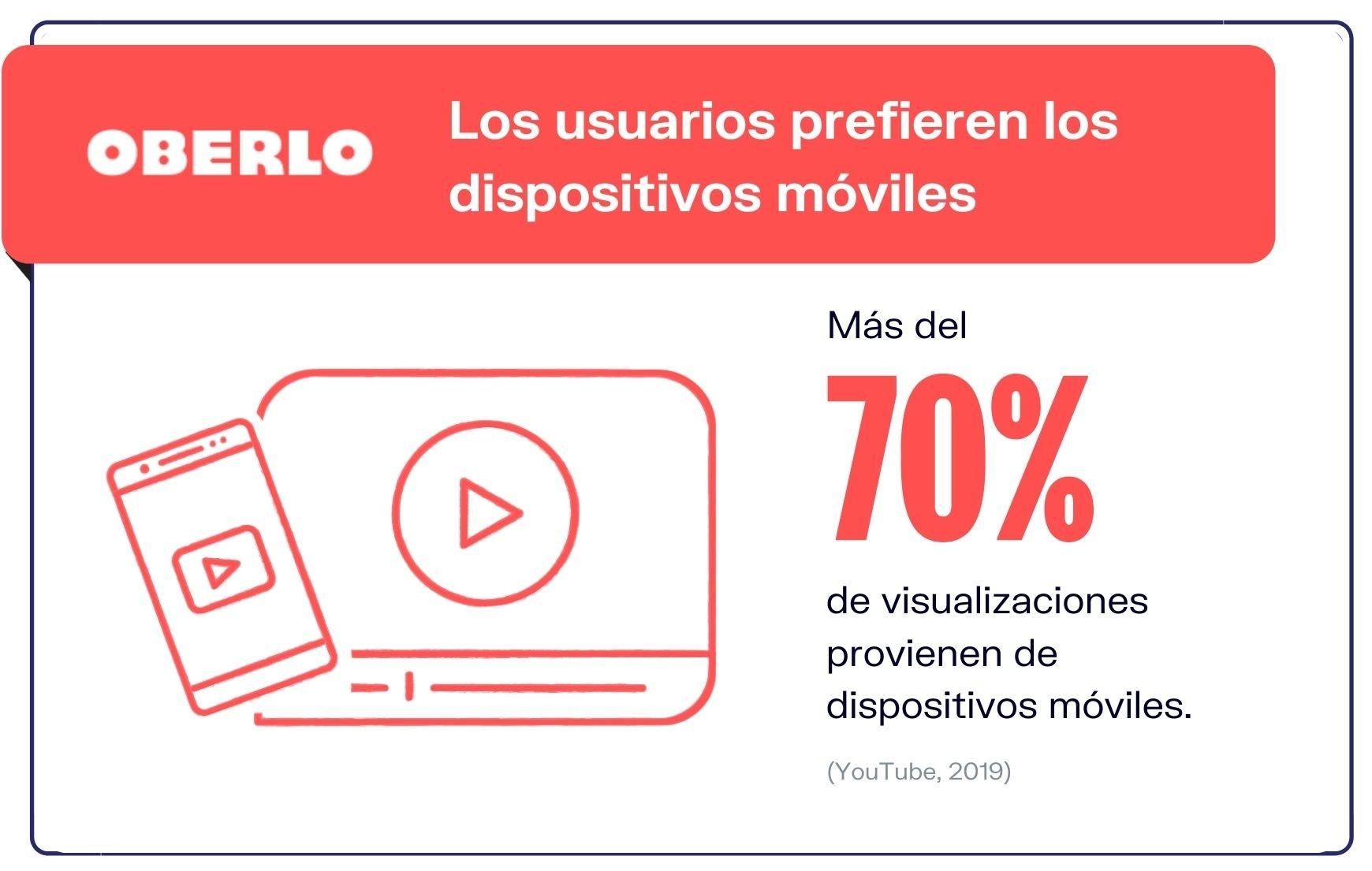 Estadistica-de-YouTube-Los-usuarios-de-youtube-prefieren-los-mobiles