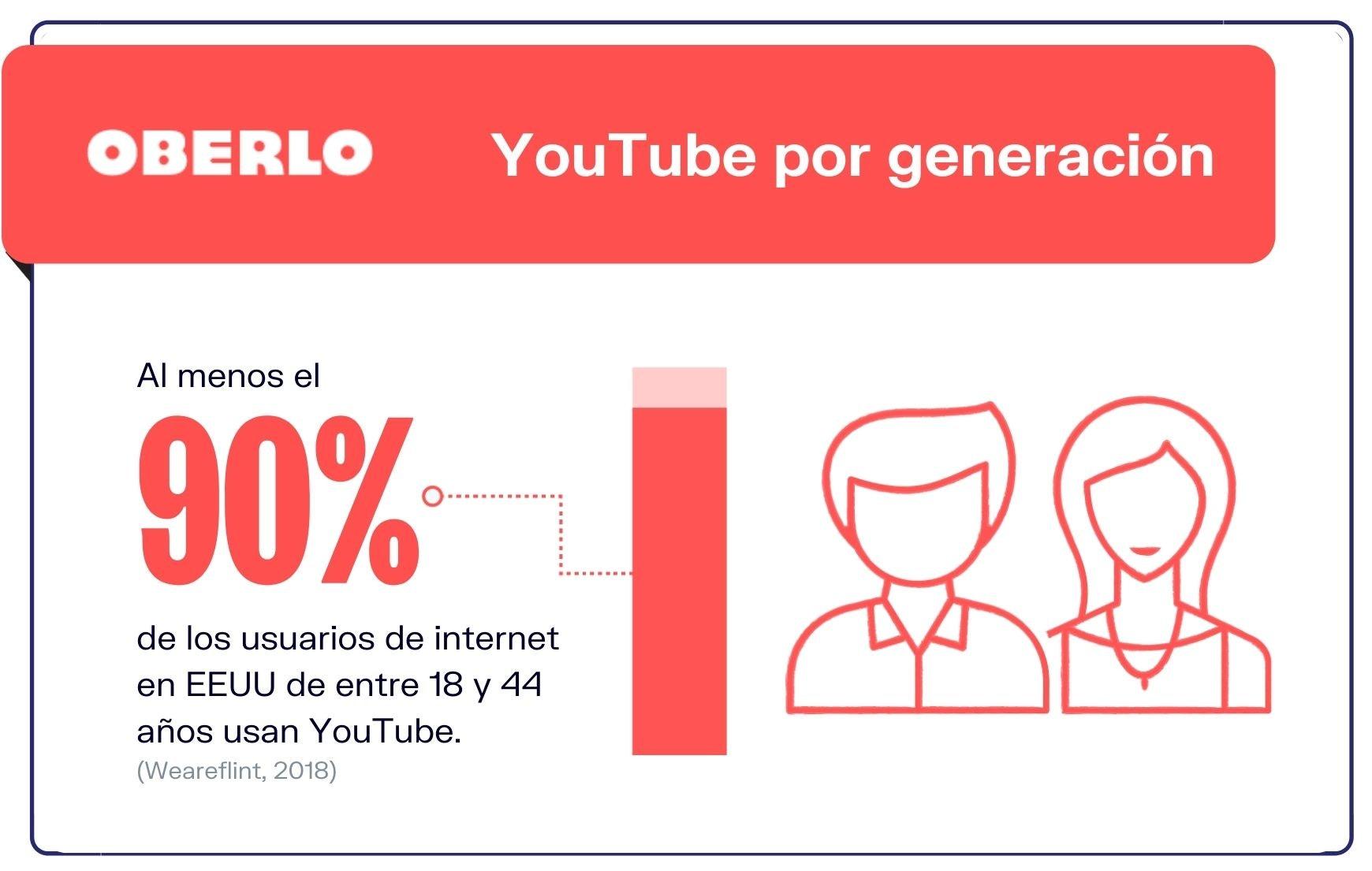 Marketing-en-YouTube-Uso-de-YouTube-por-generacion