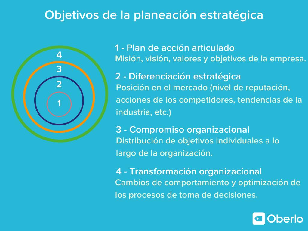 objetivos de una planeacion estrategica