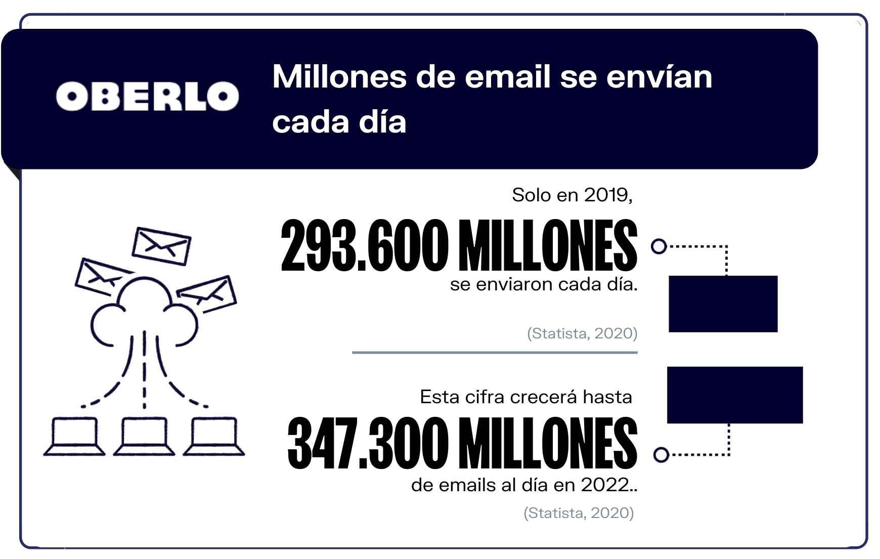 Email marketing en cifras