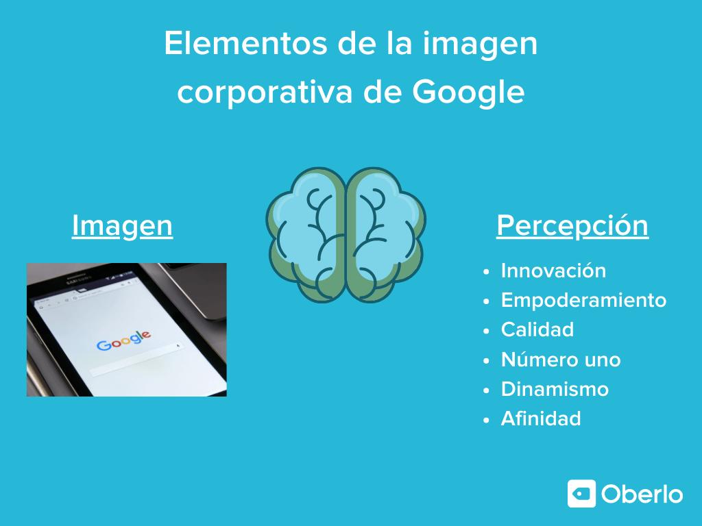 Elementos de la imagen corporativa de Google