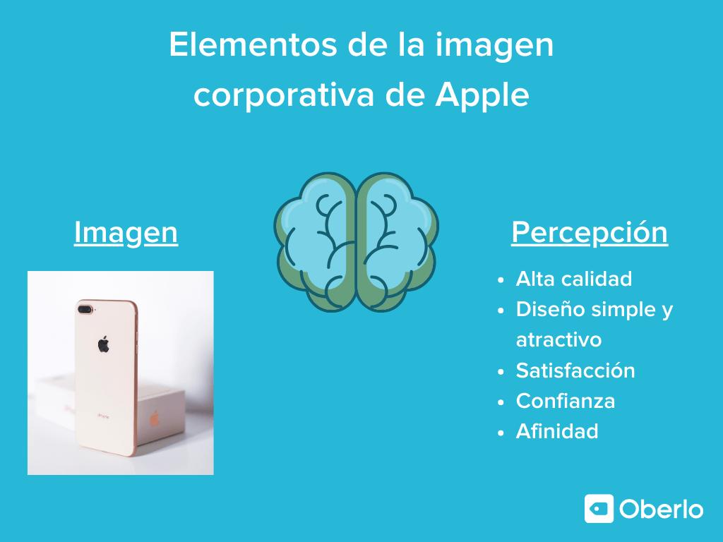 Elementos de la imagen corporativa de Apple