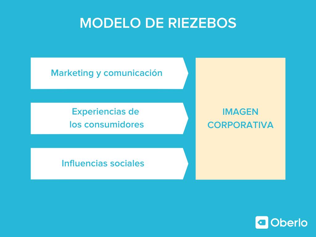 Modelo de Riezebos
