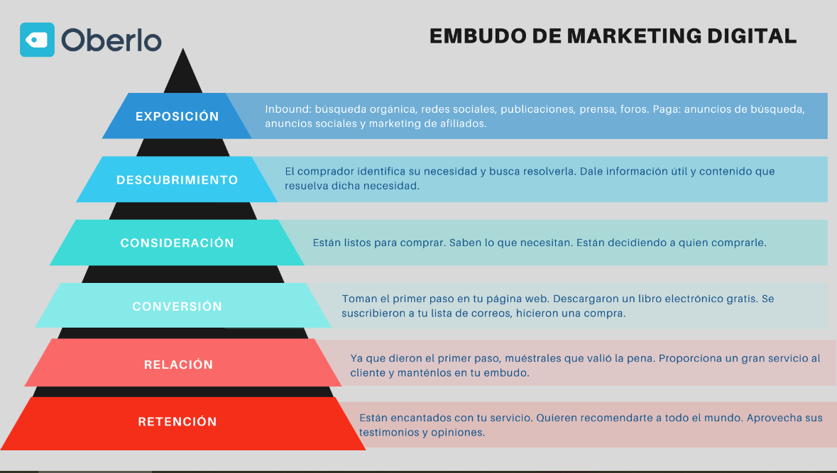 Proceso de captación de leads a través del embudo de marketing digital