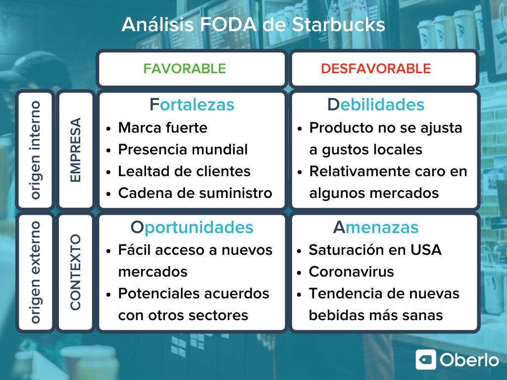 ejemplo de analisis foda de una empresa Starbucks