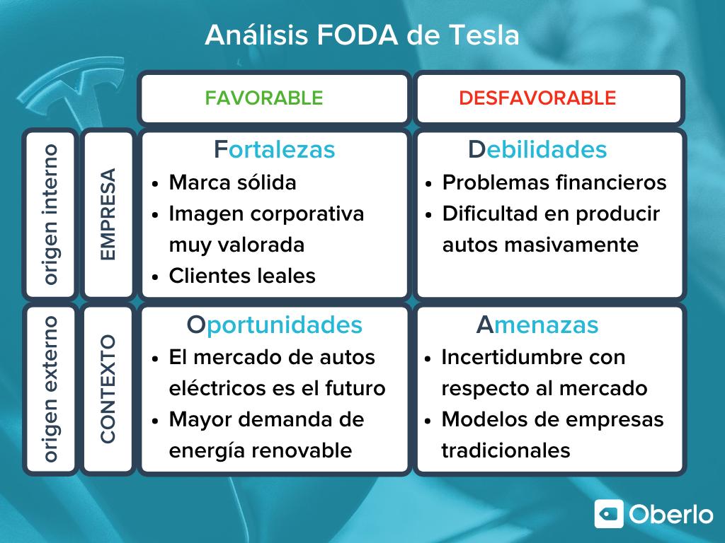 ejemplo de analisis foda de una empresa Tesla