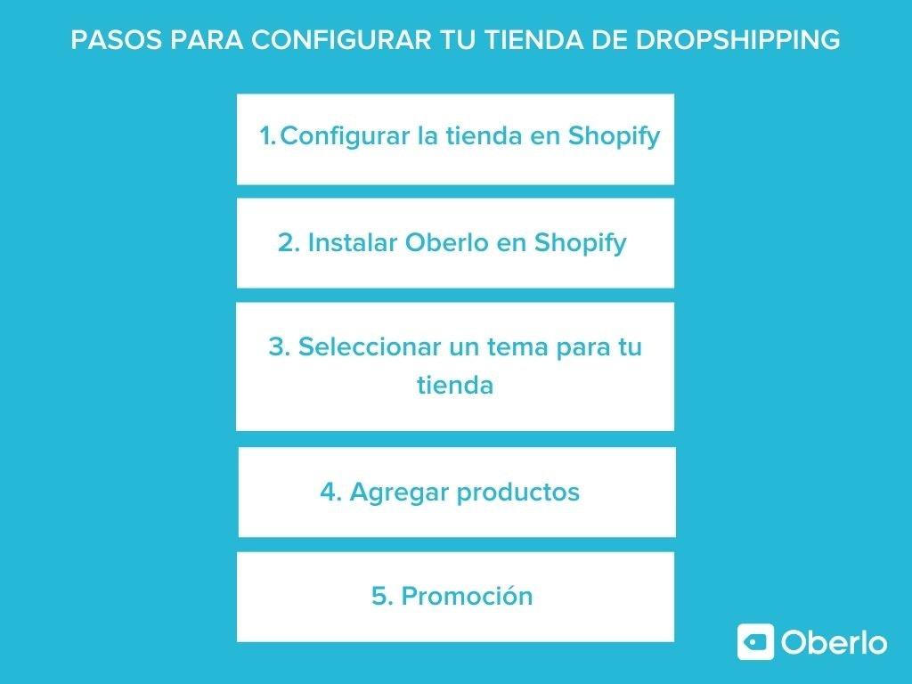pasos para configurar tienda de dropshipping con oberlo
