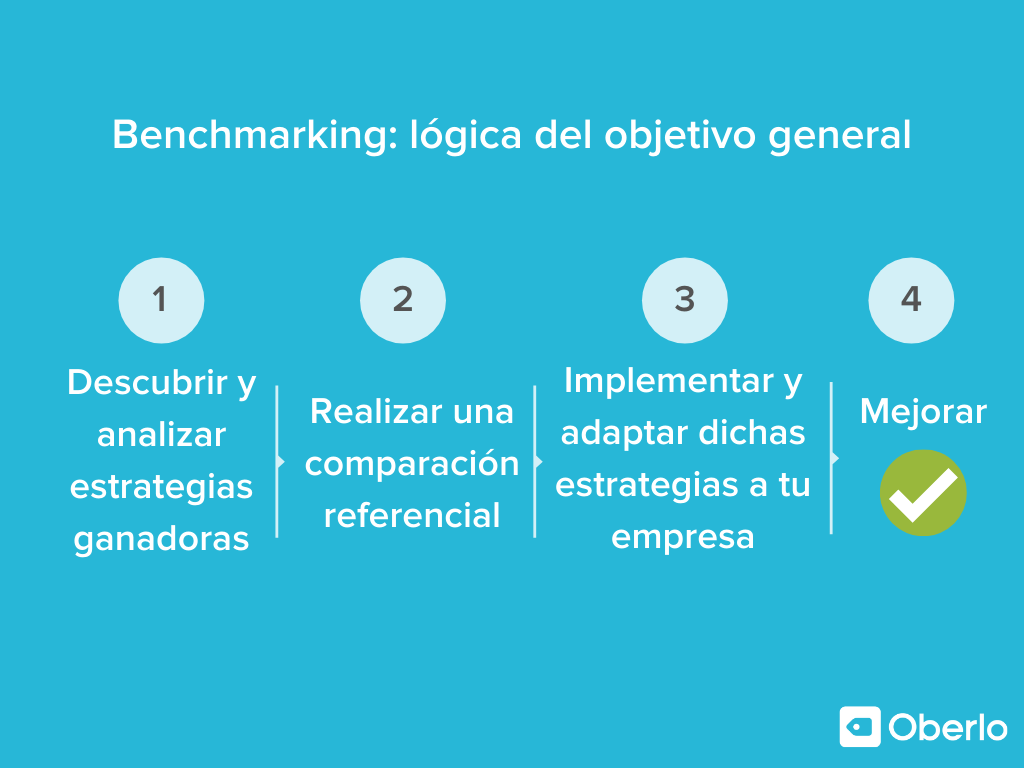 Benchmarking lógica del objetivo general