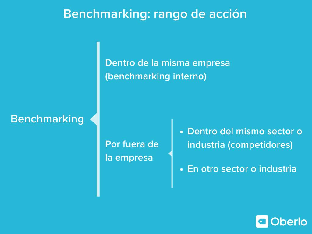 Benchmarking rango de acción más allá de los competidores