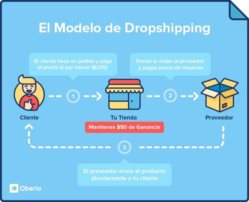 como funciona el dropshipping