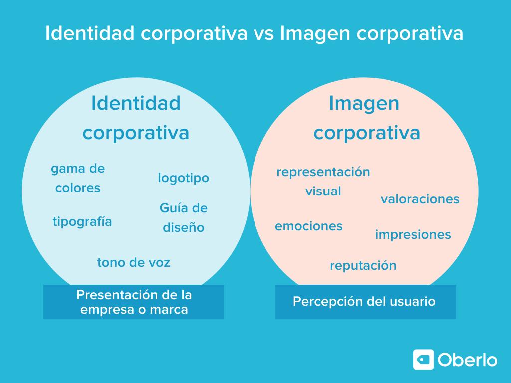 Diferencia entre identidad e imagen corporativa