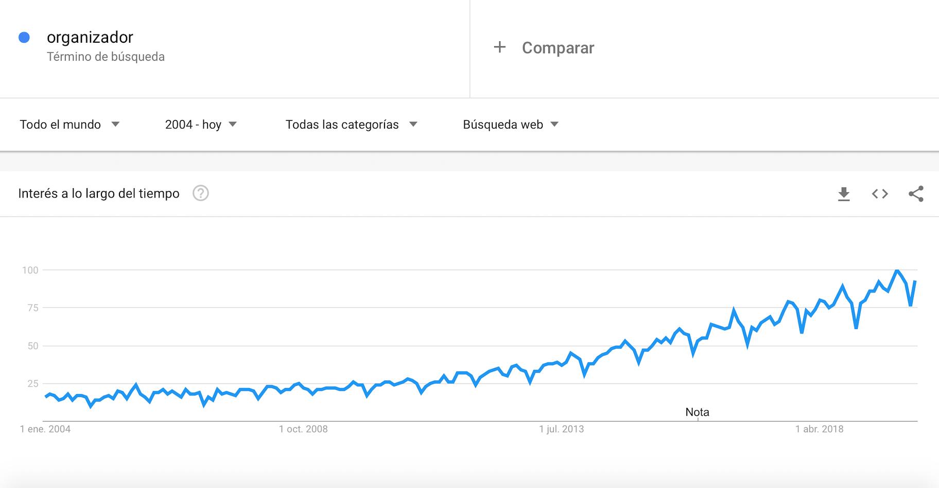 Google-trends-organizador