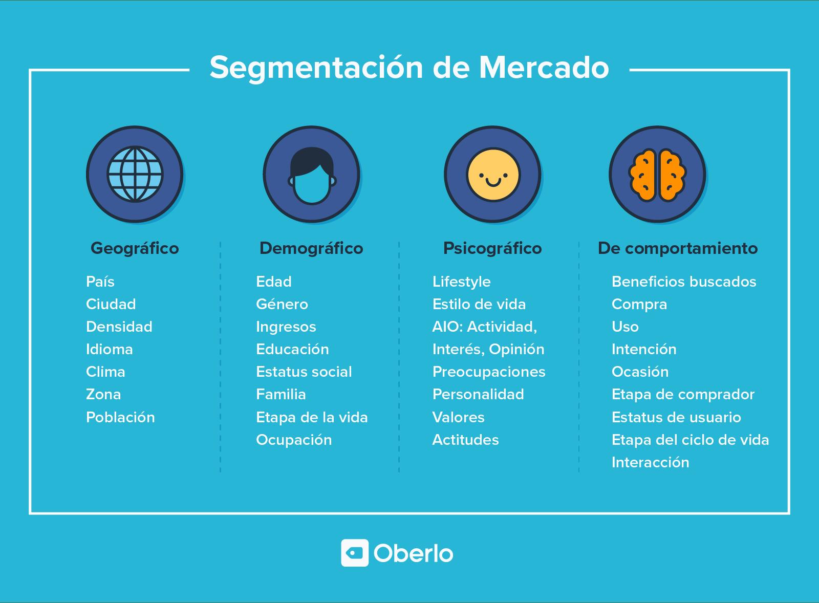 tipos de segmentación de mercado tipos de mercado