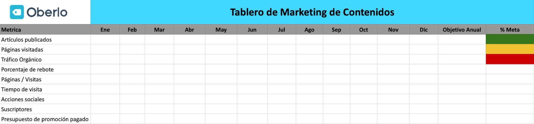 tablero de marketing de contenidos
