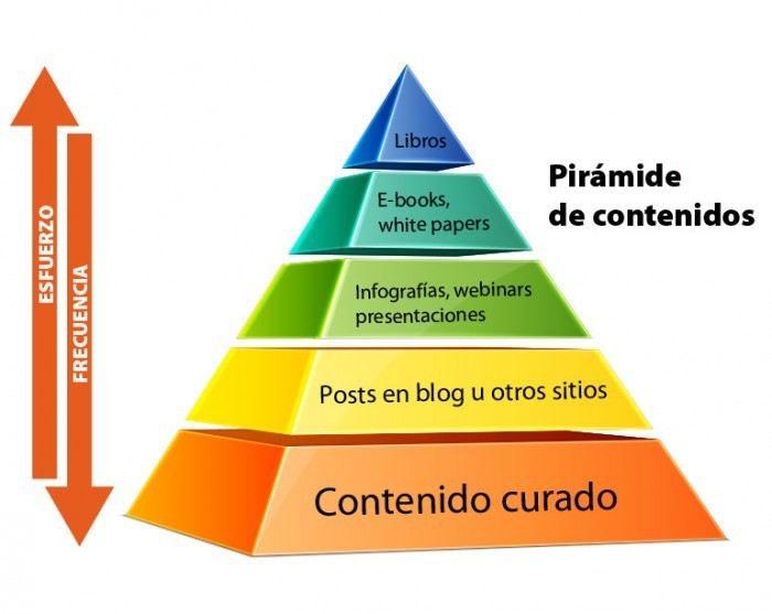 Piramide-de-contenidos